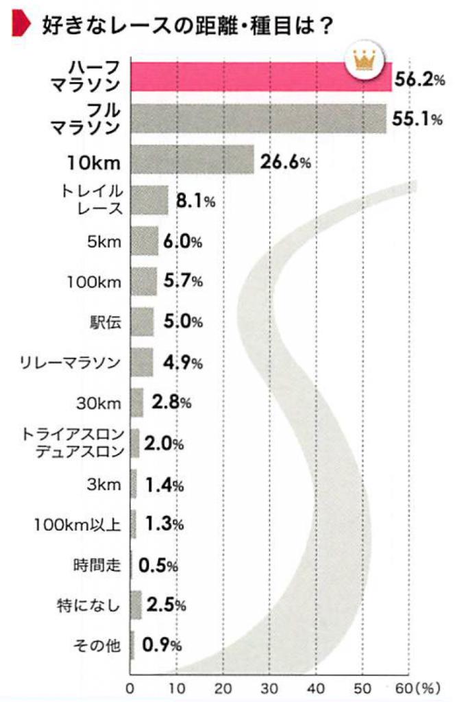 「走る目的に変化!?データに見る2015年のランニングトレンド」の画像