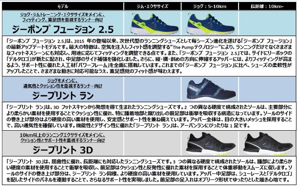 「用途ごとに選べる3種類「リーボックシューズ」を吉田香織さんが解説」の画像