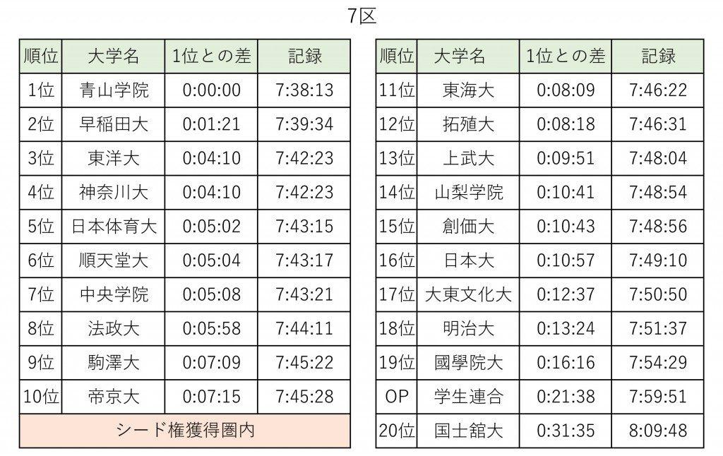 「青山学院大学が三冠・三連覇を達成!第93回箱根駅伝復路ハイライト」の画像