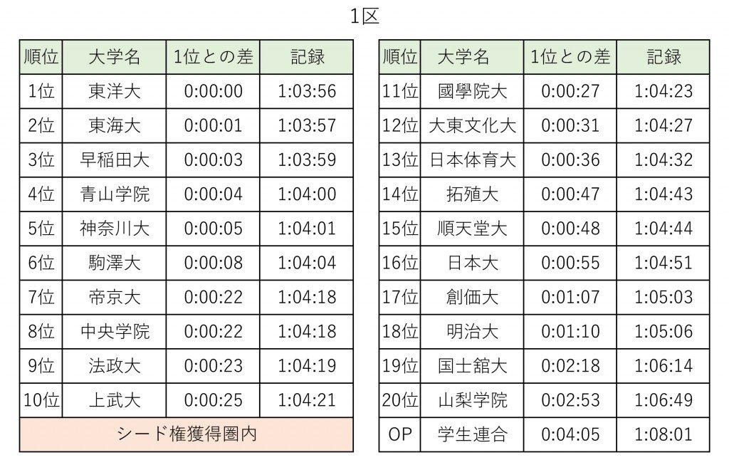 「青山学院大学が往路三連覇!第93回箱根駅伝往路ハイライト」の画像