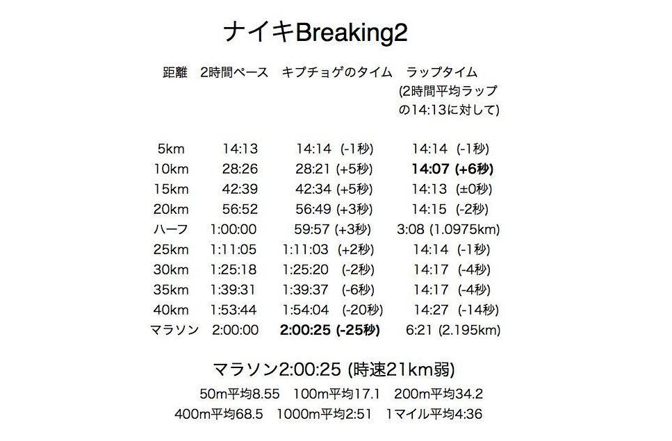 「【Breaking2】2時間00分25秒のキプチョゲ、「サブ2」達成を阻んだ35kmの壁」の画像